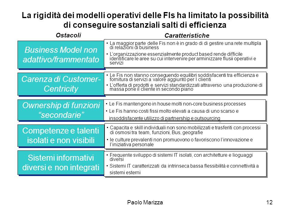 Paolo Marizza12 La rigidità dei modelli operativi delle FIs ha limitato la possibilità di conseguire sostanziali salti di efficienza Ostacoli Caratter