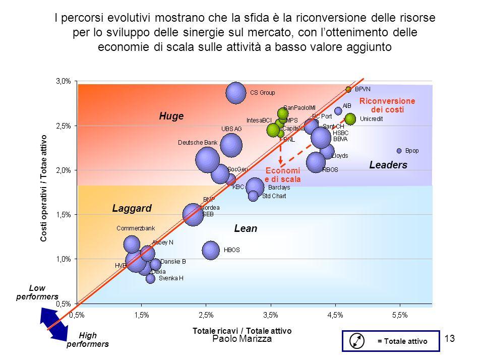 Paolo Marizza13 I percorsi evolutivi mostrano che la sfida è la riconversione delle risorse per lo sviluppo delle sinergie sul mercato, con lottenimen