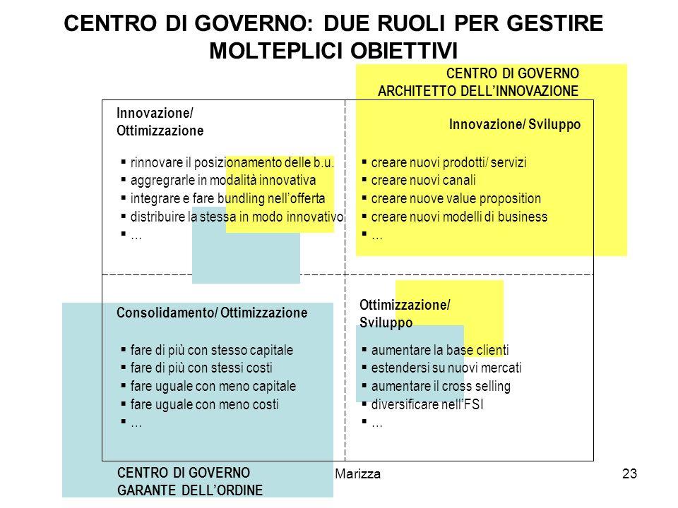 Paolo Marizza23 Innovazione/ Sviluppo CENTRO DI GOVERNO: DUE RUOLI PER GESTIRE MOLTEPLICI OBIETTIVI Innovazione/ Ottimizzazione fare di più con stesso