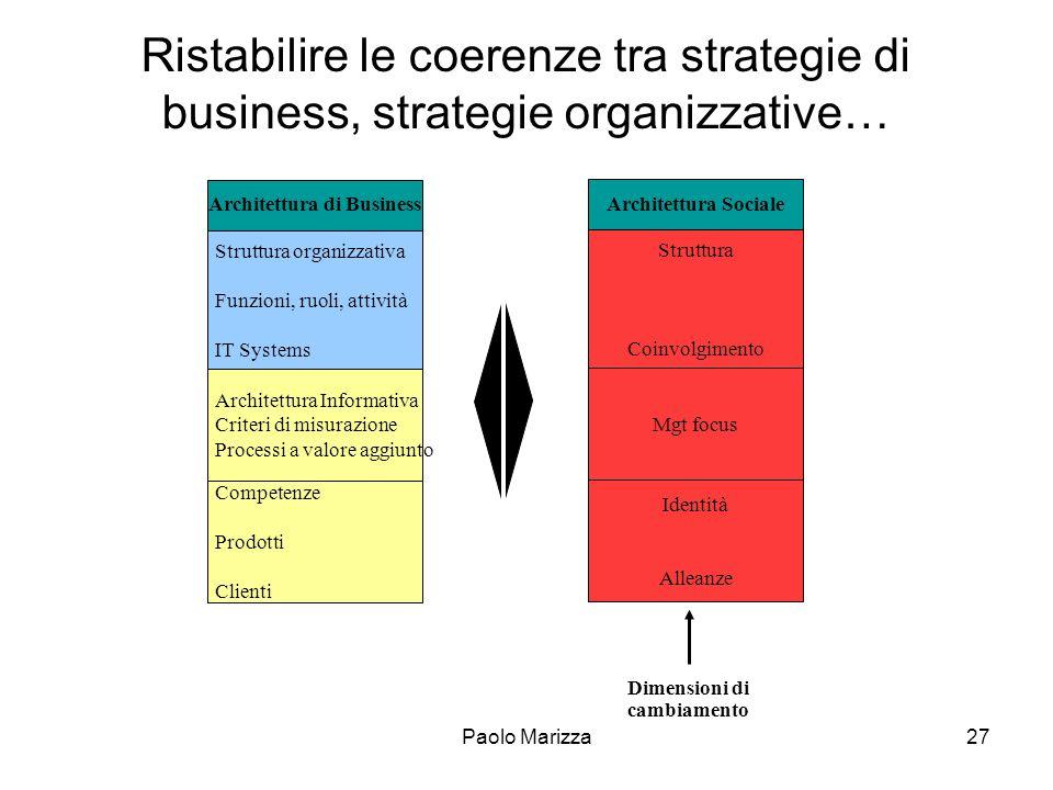 Paolo Marizza27 Ristabilire le coerenze tra strategie di business, strategie organizzative… Architettura Sociale Struttura Coinvolgimento Mgt focus Id