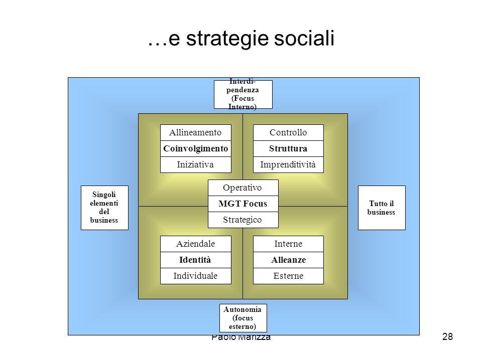 Paolo Marizza28 …e strategie sociali Singoli elementi del business Interdi- pendenza (Focus Interno) Tutto il business Autonomia (focus esterno) Allin