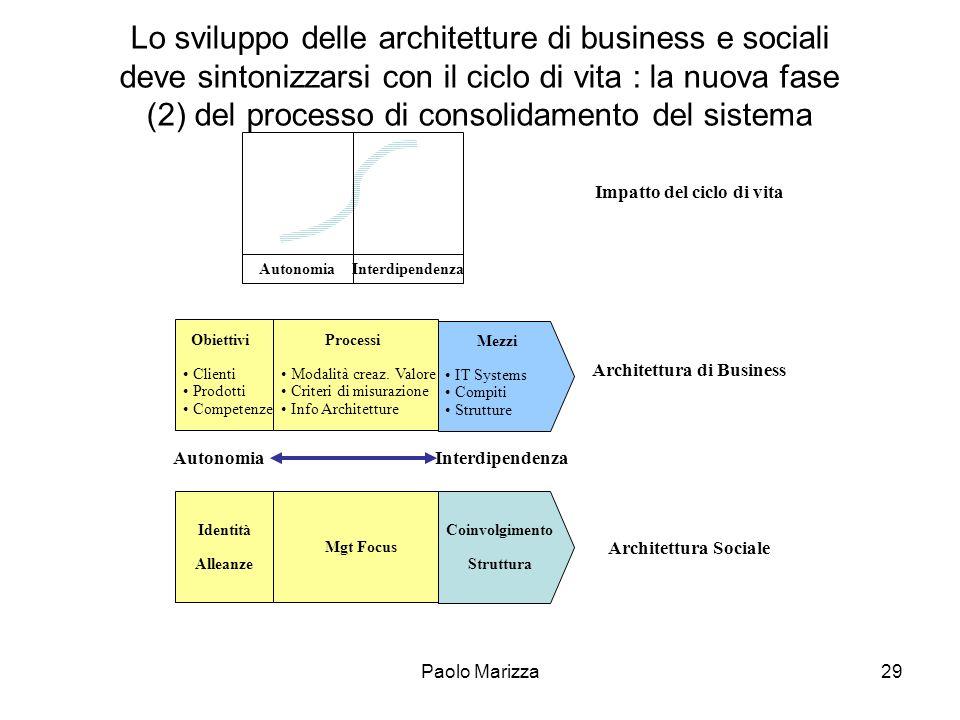 Paolo Marizza29 Lo sviluppo delle architetture di business e sociali deve sintonizzarsi con il ciclo di vita : la nuova fase (2) del processo di conso