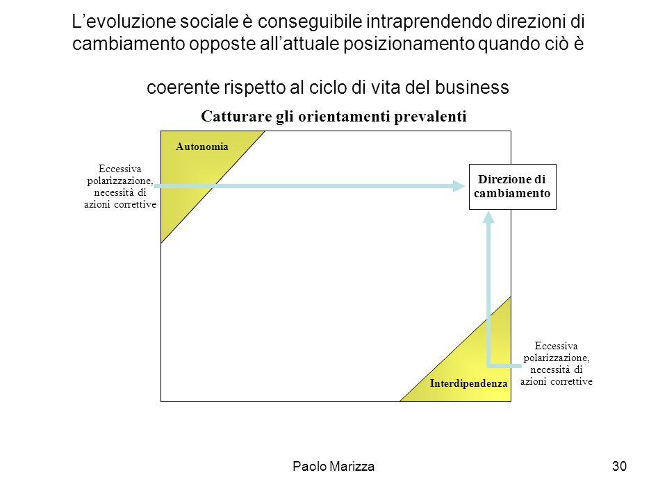 Paolo Marizza30 Levoluzione sociale è conseguibile intraprendendo direzioni di cambiamento opposte allattuale posizionamento quando ciò è coerente ris