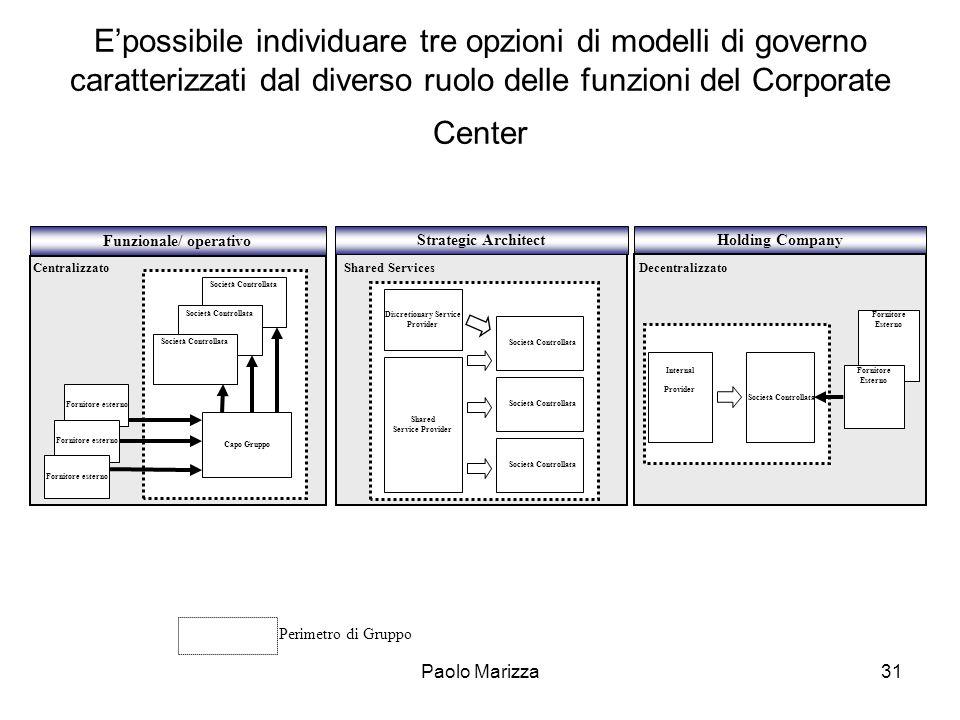 Paolo Marizza31 Shared Service Provider Società Controllata Discretionary Service Provider Epossibile individuare tre opzioni di modelli di governo ca