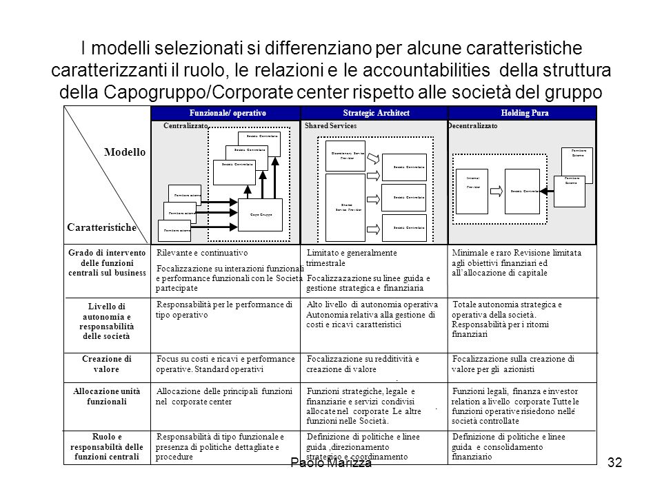 Paolo Marizza32 I modelli selezionati si differenziano per alcune caratteristiche caratterizzanti il ruolo, le relazioni e le accountabilities della s