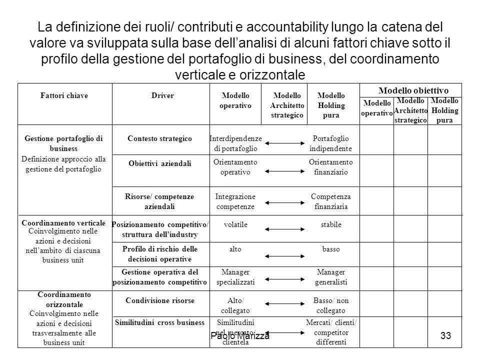 Paolo Marizza33 La definizione dei ruoli/ contributi e accountability lungo la catena del valore va sviluppata sulla base dellanalisi di alcuni fattor