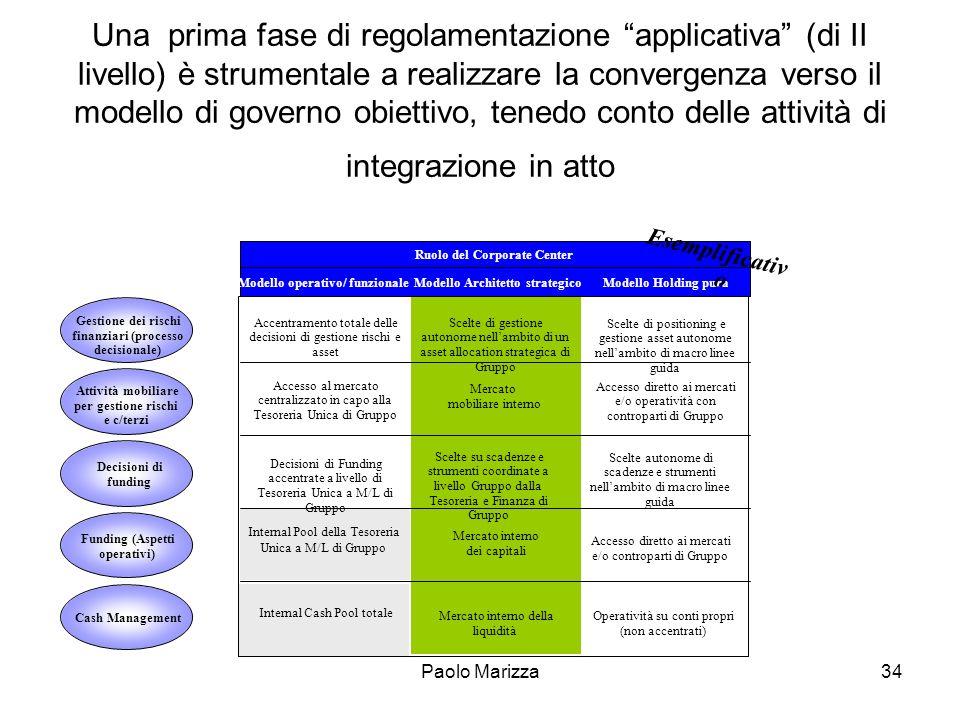 Paolo Marizza34 Una prima fase di regolamentazione applicativa (di II livello) è strumentale a realizzare la convergenza verso il modello di governo o