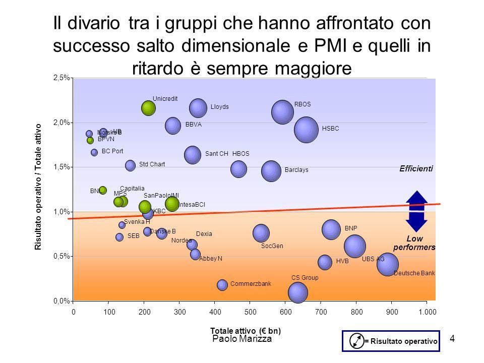 Paolo Marizza15 (segue) I percorsi evolutivi mostrano che la sfida è la riconversione delle risorse per lo sviluppo delle sinergie sul mercato, con lottenimento delle economie di scala sulle attività a basso valore aggiunto … I principali scenari di settore prevedono che le F.I.