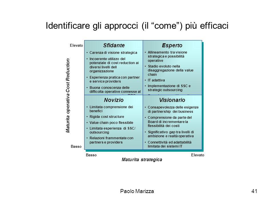 Paolo Marizza41 Identificare gli approcci (il come) più efficaci Maturita operativa Cost Reduction Sfidante Carenza di visione strategica Incoerente u