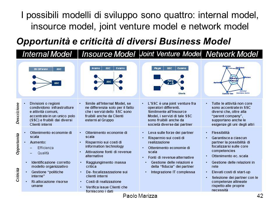 Paolo Marizza42 Raggiungimento massa critica De- focalizzazzazione sui clienti interni Costi di realizzazione Verifica issue Clienti che forniscono i