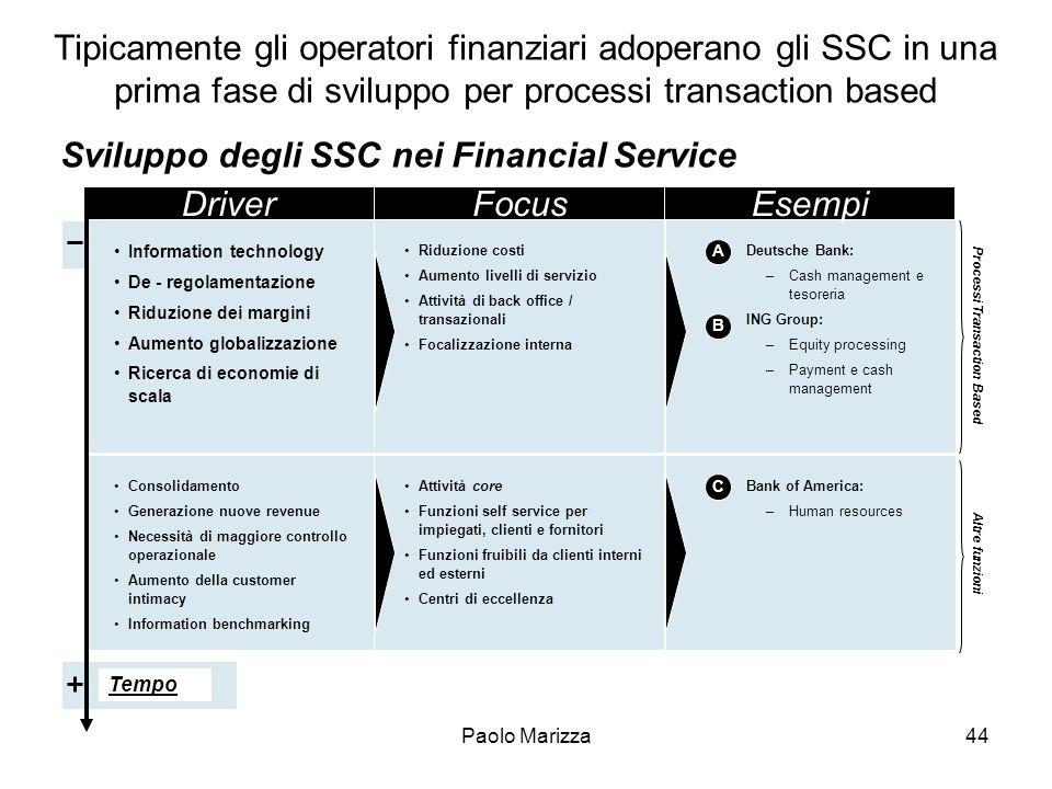 Paolo Marizza44 Sviluppo degli SSC nei Financial Service Tipicamente gli operatori finanziari adoperano gli SSC in una prima fase di sviluppo per proc