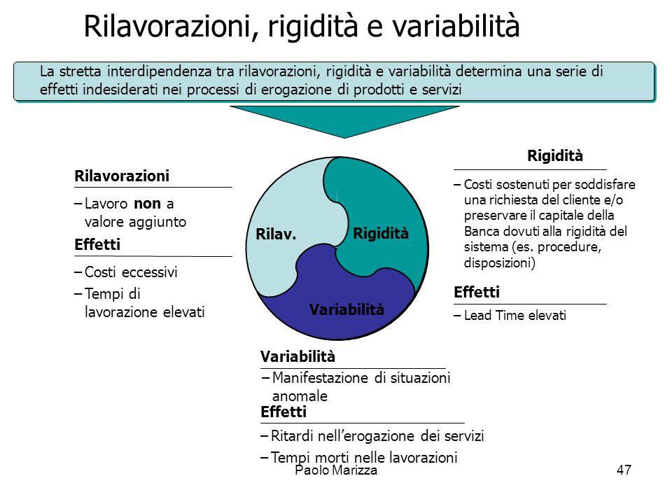 Paolo Marizza47 Rilavorazioni, rigidità e variabilità Rigidità Variabilità Rilav. Rilavorazioni –Lavoro non a valore aggiunto Effetti –Costi eccessivi