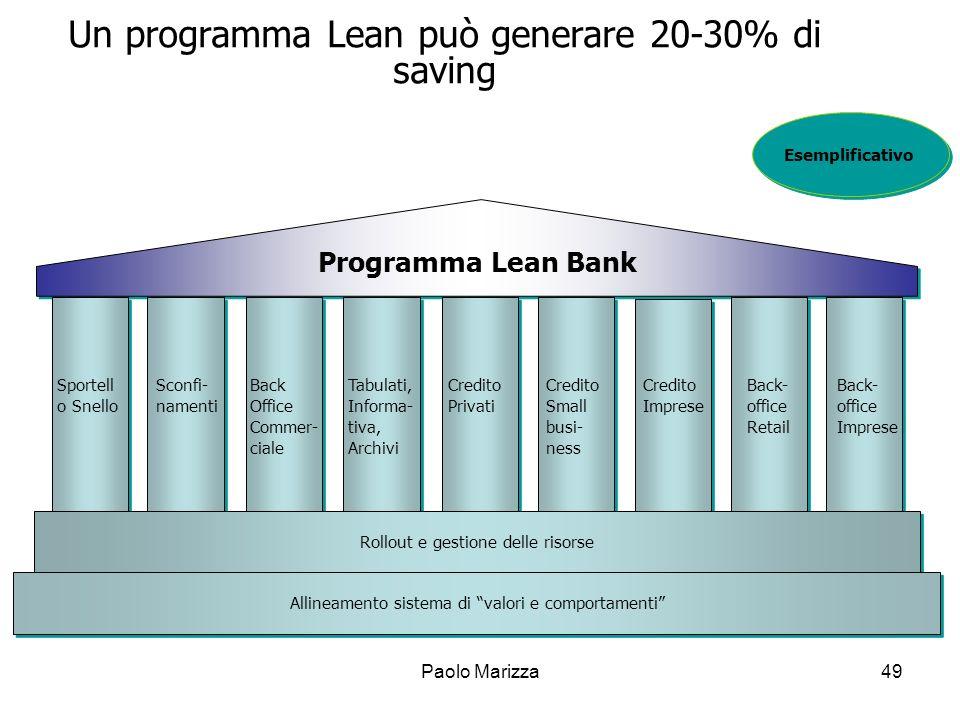 Paolo Marizza49 Un programma Lean può generare 20-30% di saving Sportell o Snello Sconfi- namenti Back Office Commer- ciale Tabulati, Informa- tiva, A