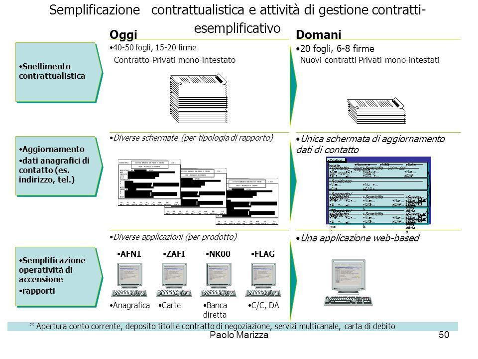 Paolo Marizza50 OggiDomani 40-50 fogli, 15-20 firme 20 fogli, 6-8 firme Snellimento contrattualistica Banca diretta AnagraficaCarteC/C, DA AFN1ZAFINK0