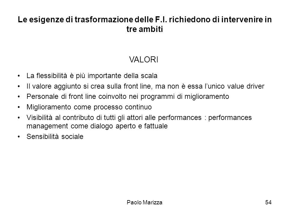 Paolo Marizza54 Le esigenze di trasformazione delle F.I. richiedono di intervenire in tre ambiti La flessibilità è più importante della scala Il valor
