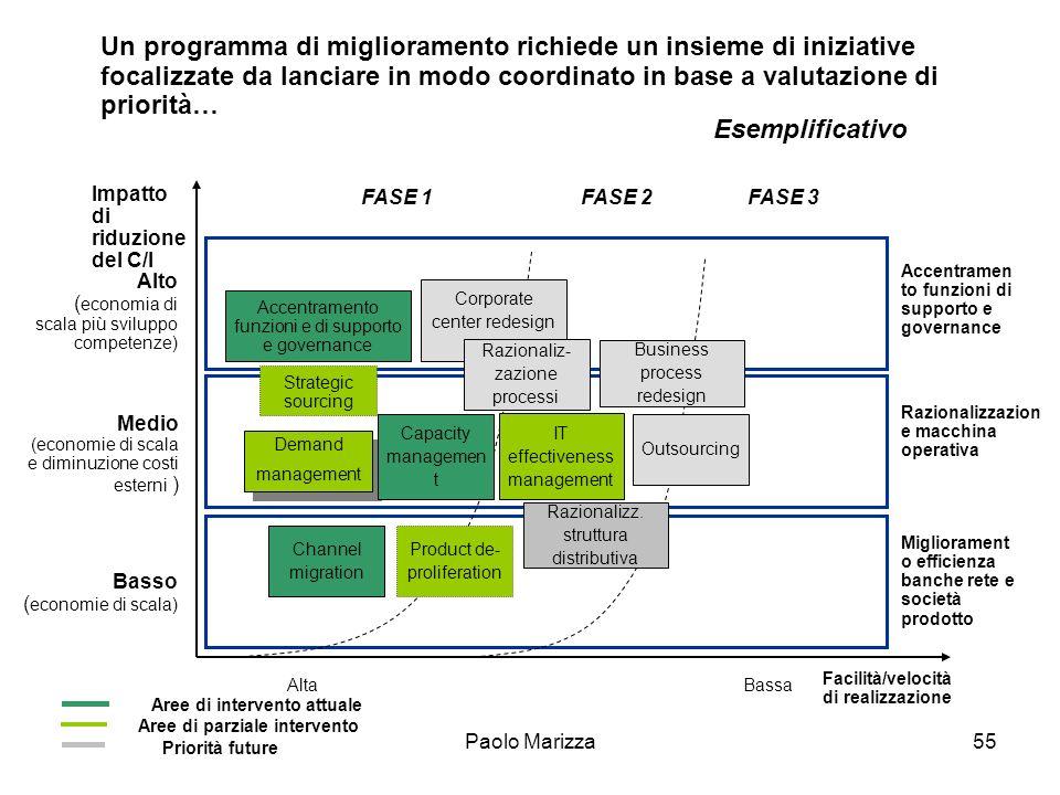 Paolo Marizza55 Facilità/velocità di realizzazione Demand management Demand management Impatto di riduzione del C/I AltaBassa Alto ( economia di scala