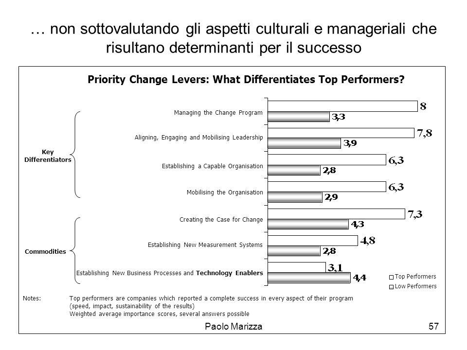 Paolo Marizza57 … non sottovalutando gli aspetti culturali e manageriali che risultano determinanti per il successo Priority Change Levers: What Diffe