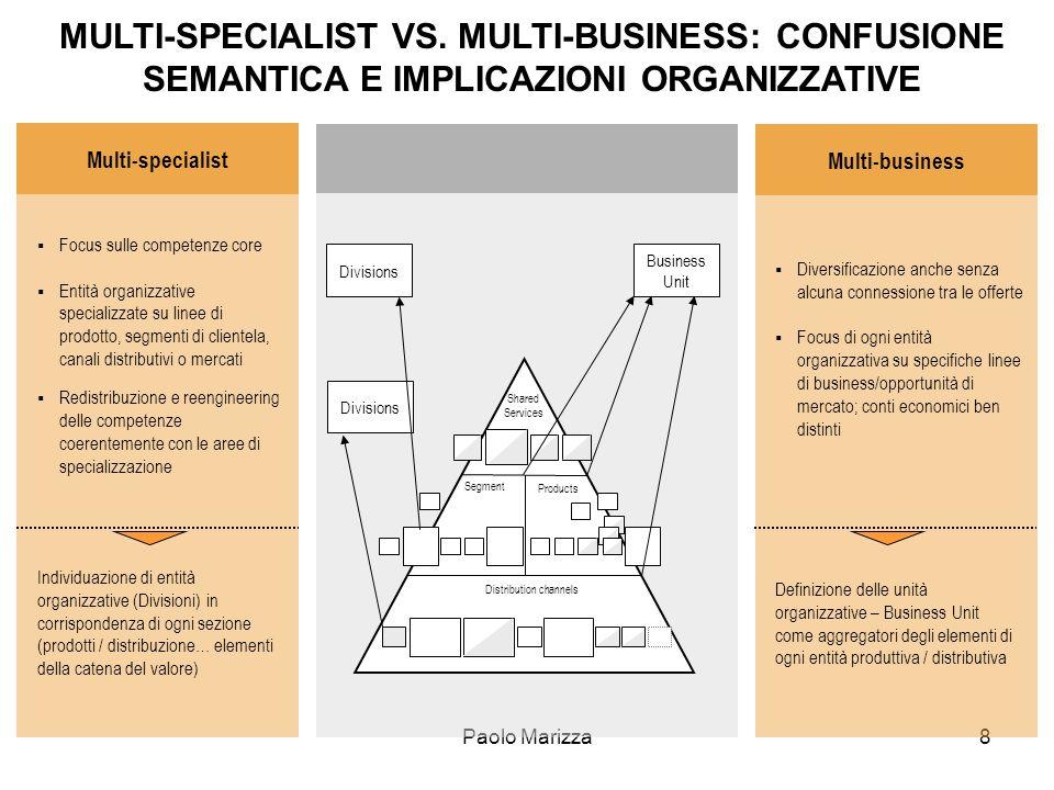 Paolo Marizza19 Prospettive evolutive Le ristrutturazioni in atto, gli sviluppi competitivi e le nuove tecnologie rinforzano e abilitano la spinta verso la specializzazione di business e levoluzione verso modelli di Banca multispecialistica.