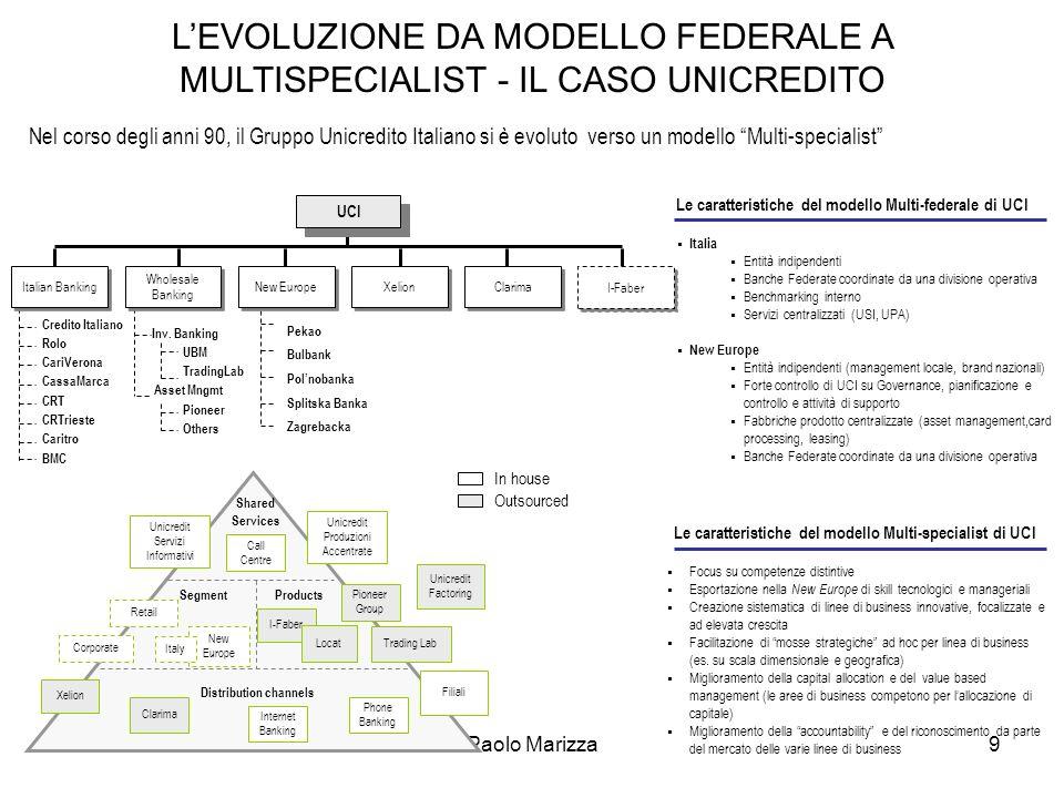 Paolo Marizza9 Shared Services Products Segment Distribution channels Unicredit Servizi Informativi Call Centre Unicredit Produzioni Accentrate Tradin