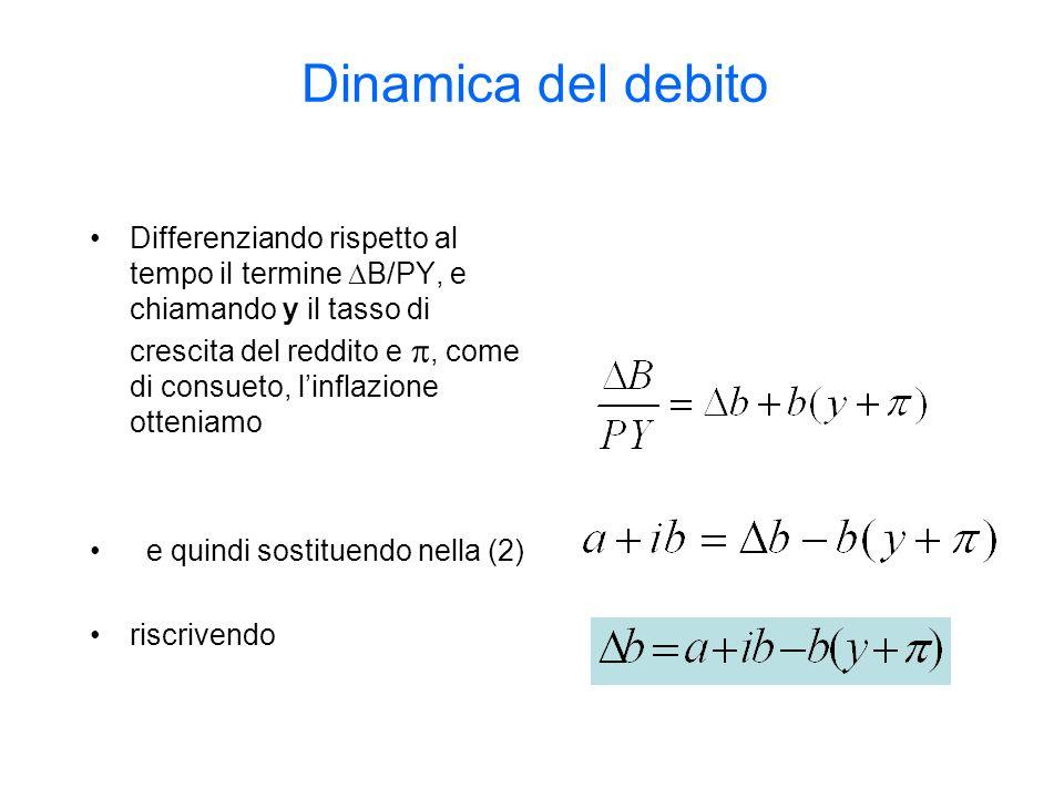 Dinamica del debito Differenziando rispetto al tempo il termine B/PY, e chiamando y il tasso di crescita del reddito e, come di consueto, linflazione otteniamo e quindi sostituendo nella (2) riscrivendo