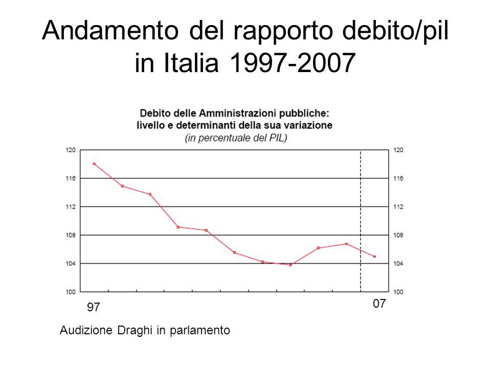 Andamento del rapporto debito/pil in Italia 1997-2007 97 07 Audizione Draghi in parlamento