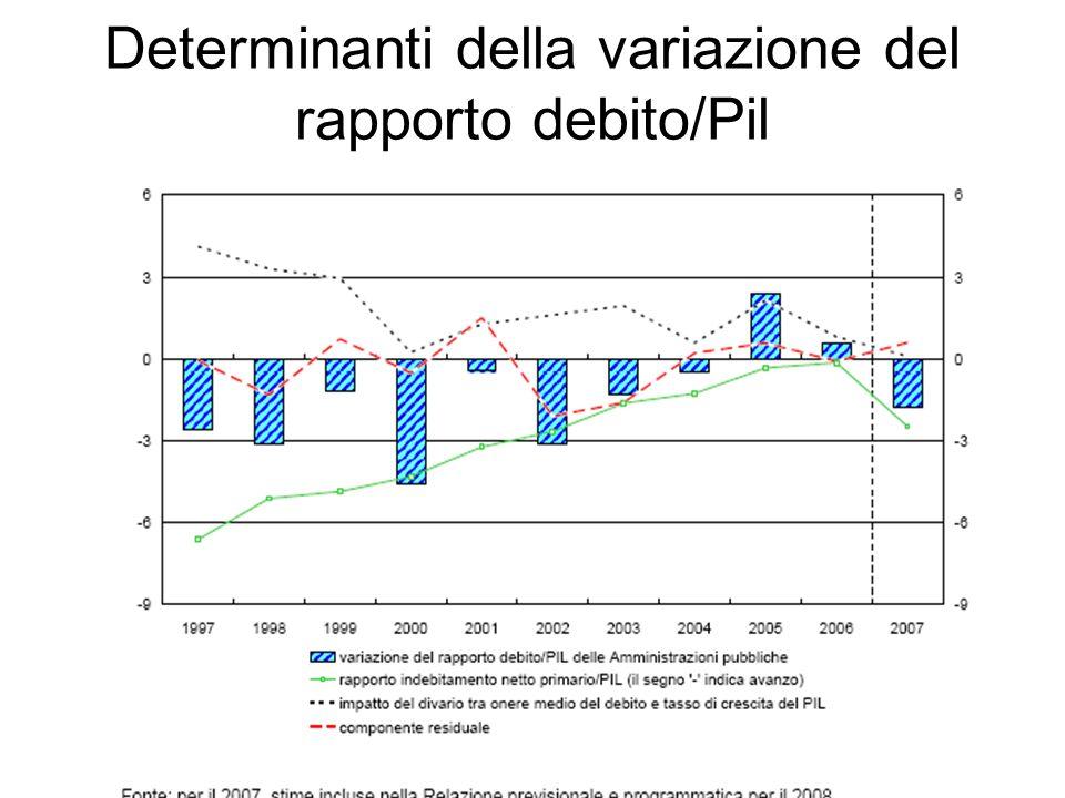 Determinanti della variazione del rapporto debito/Pil