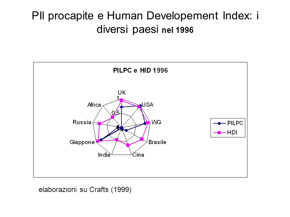 PIl procapite e Human Developement Index: i diversi paesi nel 1996 elaborazioni su Crafts (1999)