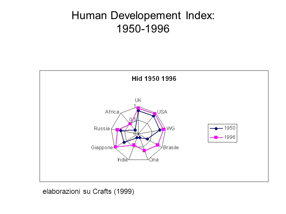 Human Developement Index: 1950-1996 elaborazioni su Crafts (1999)