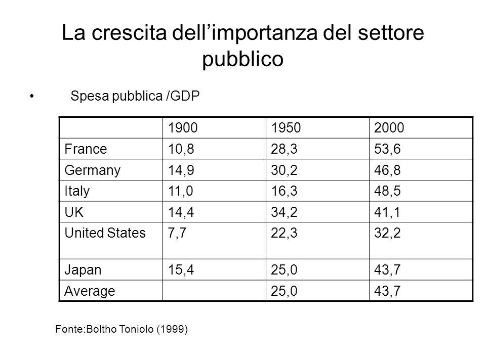 La crescita dellimportanza del settore pubblico Spesa pubblica /GDP 190019502000 France10,828,353,6 Germany14,930,246,8 Italy11,016,348,5 UK14,434,241,1 United States7,722,332,2 Japan15,425,043,7 Average25,043,7 Fonte:Boltho Toniolo (1999)