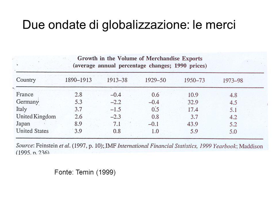 Due ondate di globalizzazione: le merci Fonte Temin (1999) Fonte: Temin (1999)