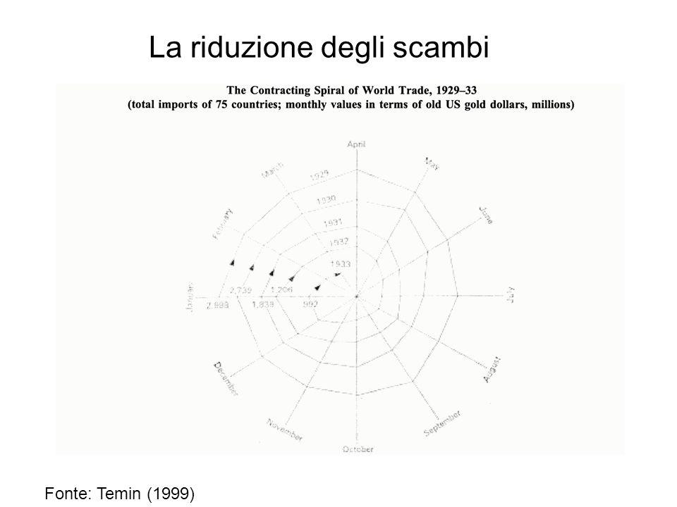 La riduzione degli scambi Fonte: Temin (1999)