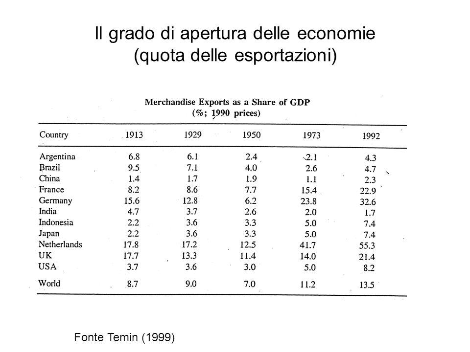 Il grado di apertura delle economie (quota delle esportazioni) Fonte Temin (1999)