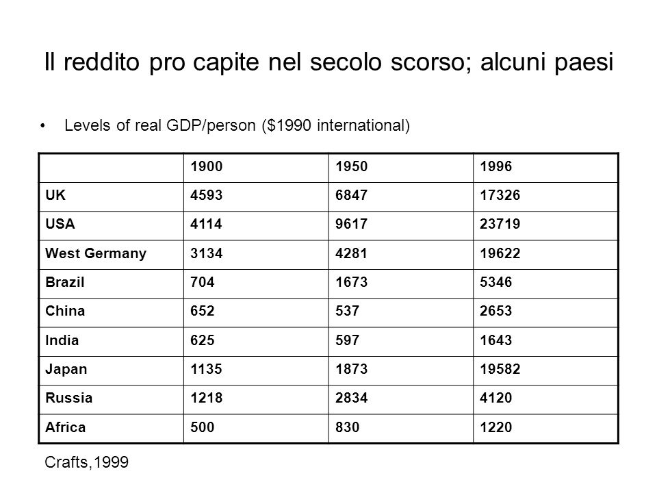 Il reddito pro capite nel secolo scorso; alcuni paesi Levels of real GDP/person ($1990 international) 190019501996 UK4593684717326 USA4114961723719 West Germany3134428119622 Brazil70416735346 China6525372653 India6255971643 Japan1135187319582 Russia121828344120 Africa5008301220 Crafts,1999