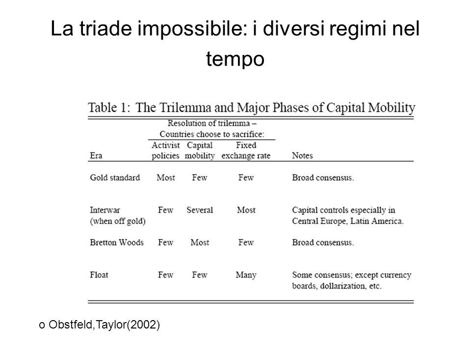 La triade impossibile: i diversi regimi nel tempo o Obstfeld,Taylor(2002)
