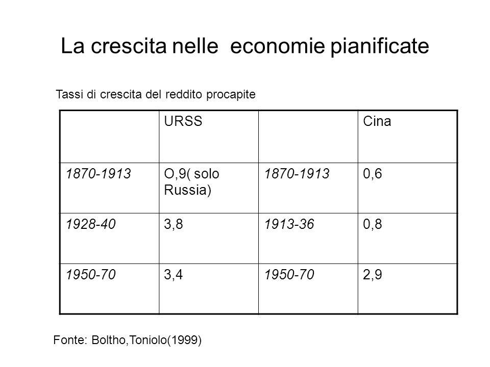 La crescita nelle economie pianificate URSSCina 1870-1913O,9( solo Russia) 1870-19130,6 1928-403,81913-360,8 1950-703,41950-702,9 Tassi di crescita del reddito procapite Fonte: Boltho,Toniolo(1999)