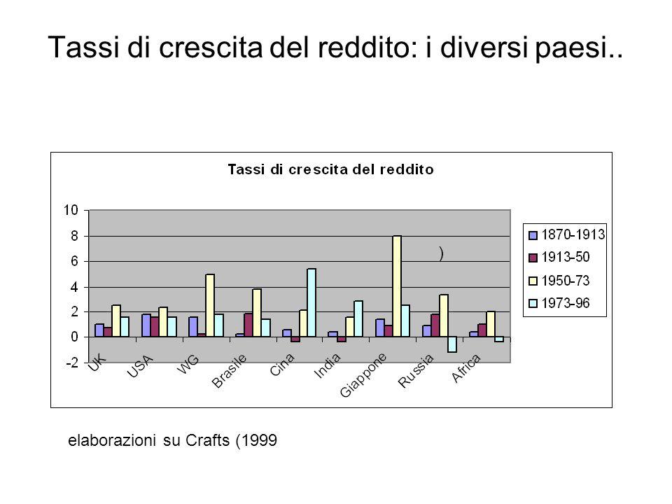 Tassi di crescita del reddito: i diversi paesi.. ) elaborazioni su Crafts (1999