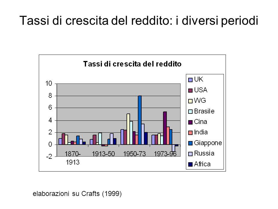 Tassi di crescita del reddito: i diversi periodi elaborazioni su Crafts (1999)
