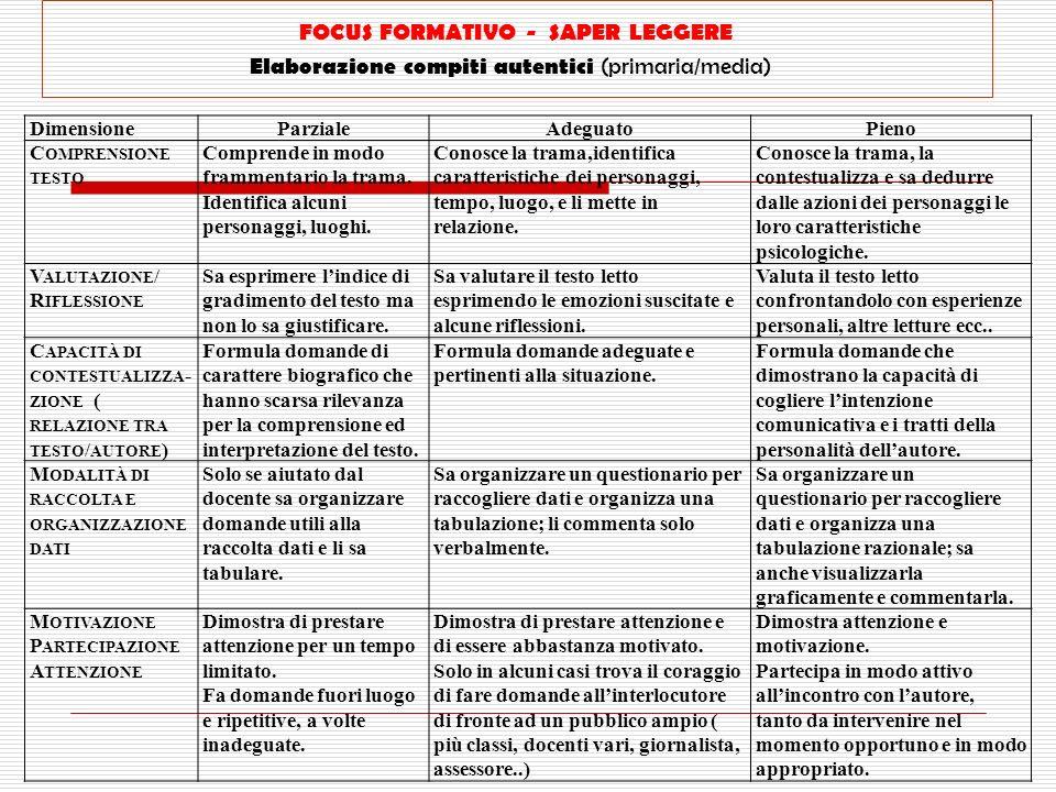 FOCUS FORMATIVO - SAPER LEGGERE Elaborazione compiti autentici (primaria/media) DimensioneParzialeAdeguatoPieno C OMPRENSIONE TESTO Comprende in modo
