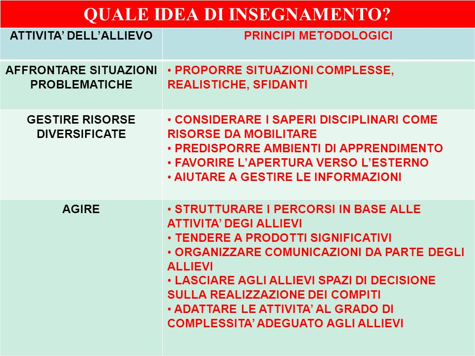 Ufficio Scolastico Regionale per la Campania Polo Qualità di Napoli ATTIVITA DELLALLIEVOPRINCIPI METODOLOGICI AFFRONTARE SITUAZIONI PROBLEMATICHE PROP
