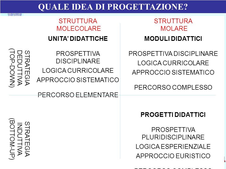 Ufficio Scolastico Regionale per la Campania Polo Qualità di Napoli STRUTTURA MOLECOLARE STRUTTURA MOLARE STRATEGIA DEDUTTIVA (TOP-DOWN) UNITA DIDATTI