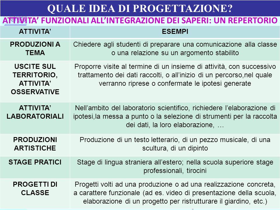 Ufficio Scolastico Regionale per la Campania Polo Qualità di Napoli ATTIVITA FUNZIONALI ALLINTEGRAZIONE DEI SAPERI: UN REPERTORIO ATTIVITAESEMPI PRODU