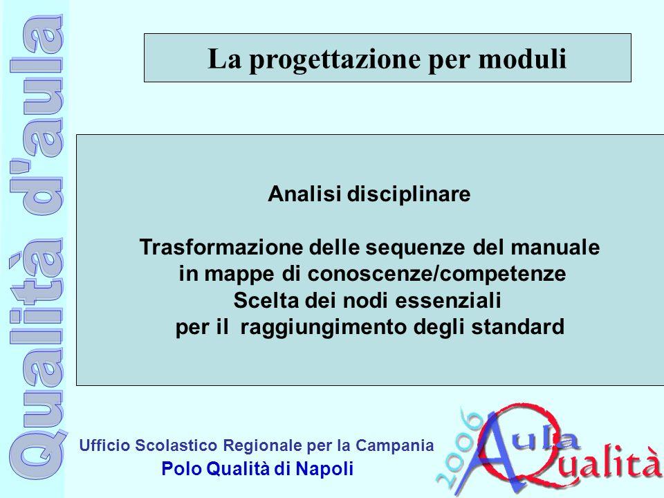Ufficio Scolastico Regionale per la Campania Polo Qualità di Napoli La progettazione per moduli Analisi disciplinare Trasformazione delle sequenze del