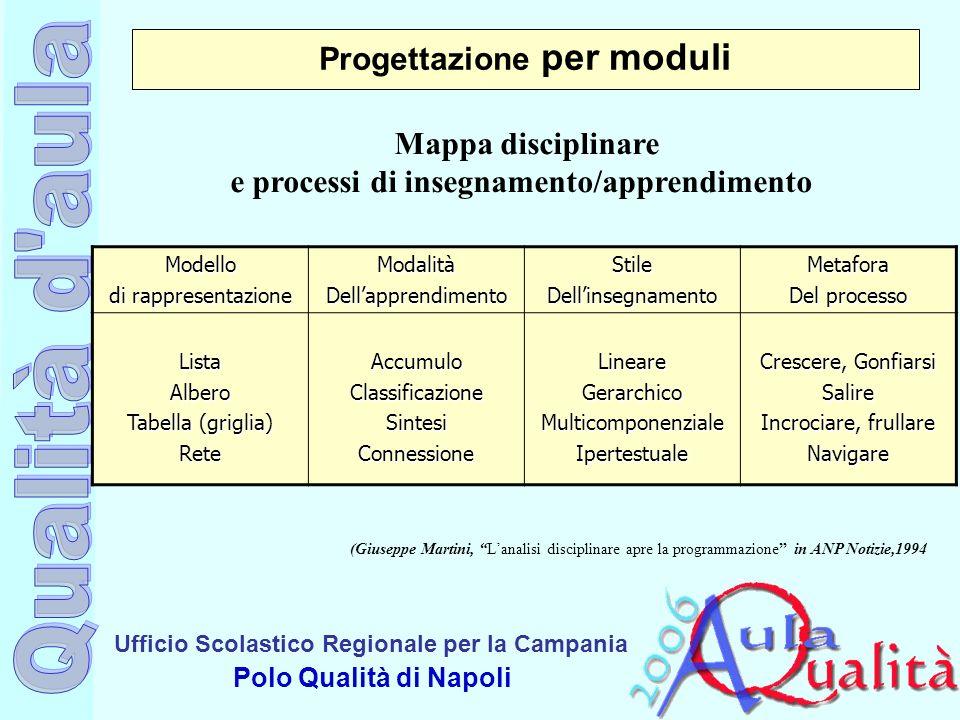 Ufficio Scolastico Regionale per la Campania Polo Qualità di Napoli Progettazione per moduli Modello di rappresentazione ModalitàDellapprendimentoStil