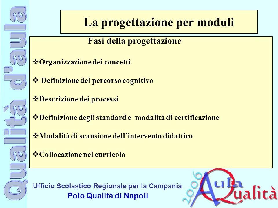 Ufficio Scolastico Regionale per la Campania Polo Qualità di Napoli La progettazione per moduli Fasi della progettazione Organizzazione dei concetti D