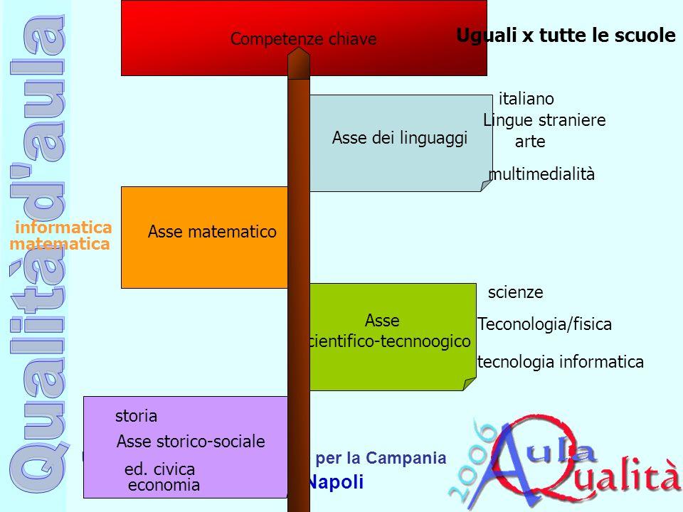 Ufficio Scolastico Regionale per la Campania Polo Qualità di Napoli Asse dei linguaggi Asse matematico Asse scientifico-tecnnoogico Asse storico-socia