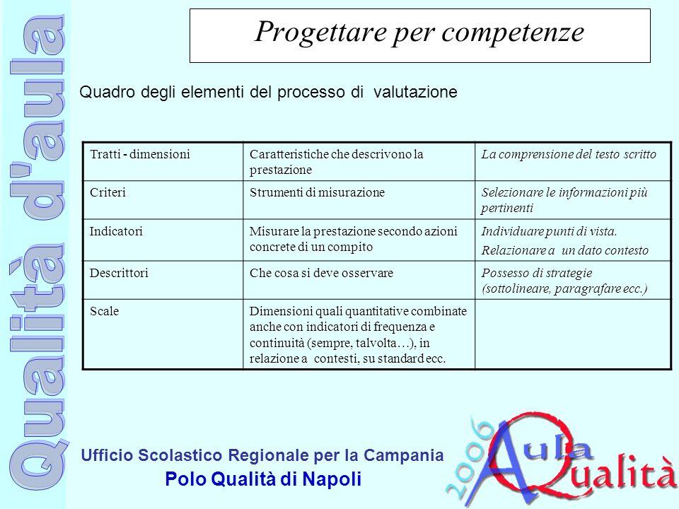 Ufficio Scolastico Regionale per la Campania Polo Qualità di Napoli Progettare per competenze Tratti - dimensioni Caratteristiche che descrivono la pr