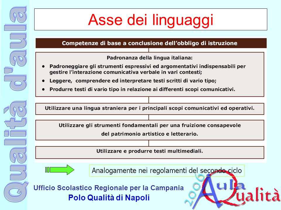 Ufficio Scolastico Regionale per la Campania Polo Qualità di Napoli Asse dei linguaggi Analogamente nei regolamenti del secondo ciclo