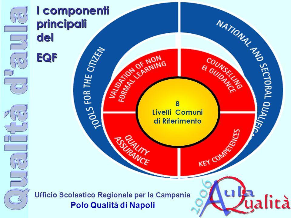 Ufficio Scolastico Regionale per la Campania Polo Qualità di Napoli 8 Livelli Comuni di Riferimento I componenti principali del EQF