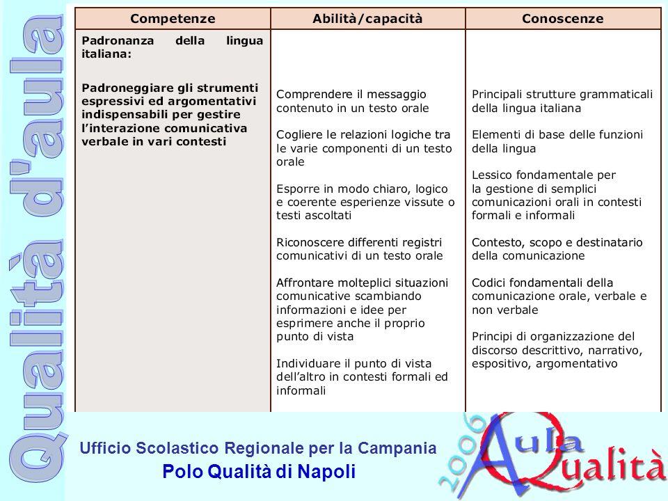 Ufficio Scolastico Regionale per la Campania Polo Qualità di Napoli I tipi di Competenze secondo E.