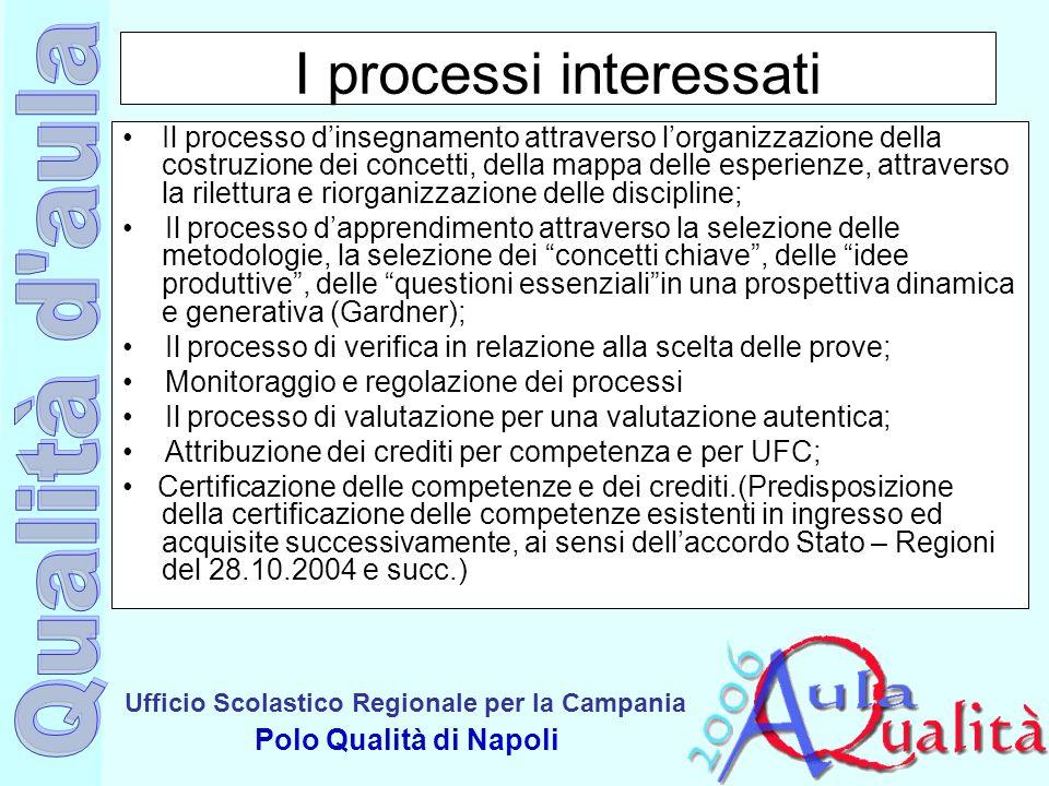 Ufficio Scolastico Regionale per la Campania Polo Qualità di Napoli I processi interessati Il processo dinsegnamento attraverso lorganizzazione della